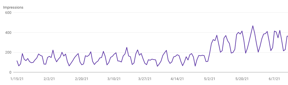 half double increased impressions