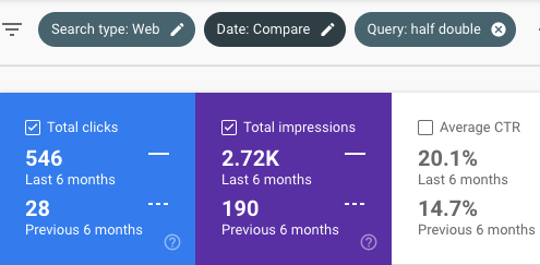 578 percentage increase in clicks for half double