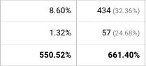josh willett seo conversion rate optimisation